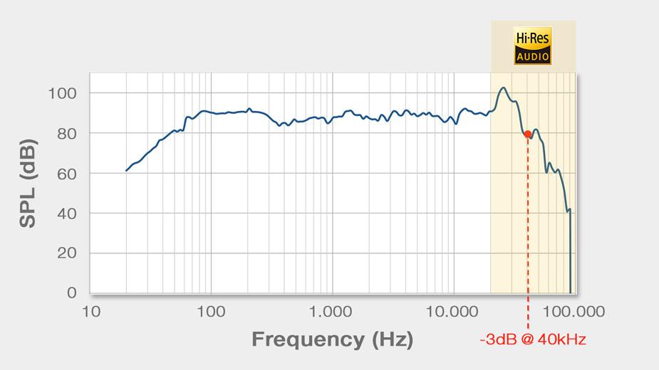 X-Series Speakers Frequency Response - X-Series Speaker X-S69C